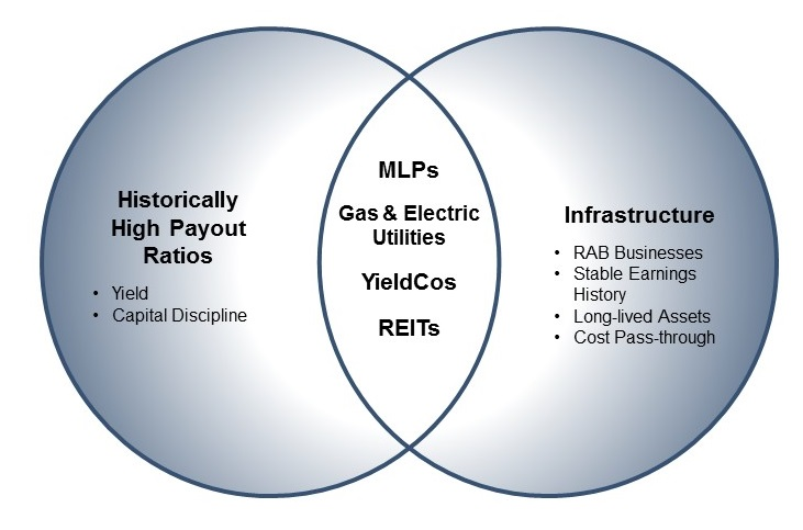 Venn MLP Utility RAB YieldCo Yield Diagram Mutual Fund REIT Payout Ratio